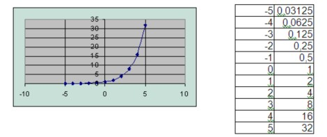 logarimica